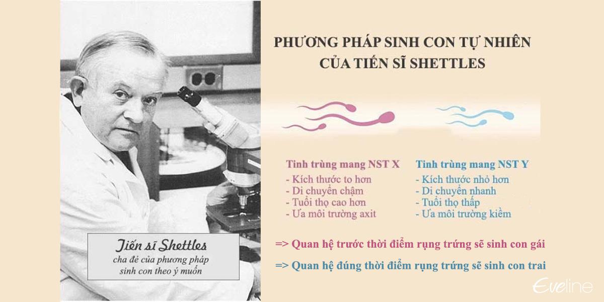 Phương pháp sinh con trai theo ý muốn của tiến sĩ Shettles
