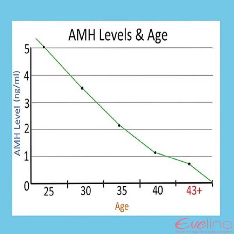 chỉ số amh giảm dần theo tuổi
